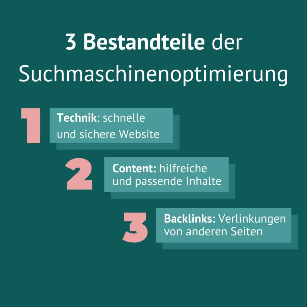 Infografik mit den 3 Bestandteilen von SEO-Maßnahmen: Technik, Content und Backlinks